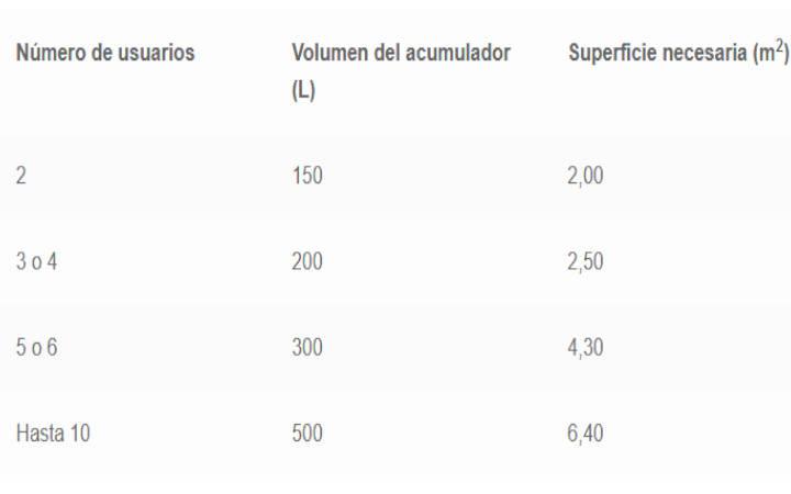 Relación Nº de personas - Volumen (l) - Superficie (m2)
