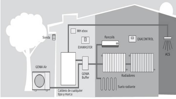 La combinación ideal para la eficiencia energética en calefacción: Bomba de calor aerotérmica y radiadores