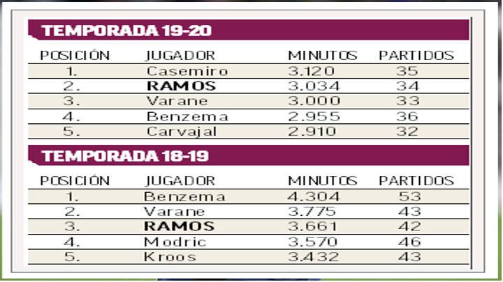 Sergio Ramos en cada temporada se supera en su posición.